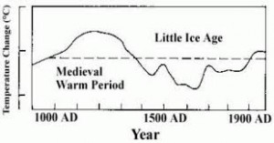 Medieval_Warm_Period