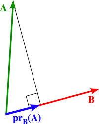 gram smith orthogonalization